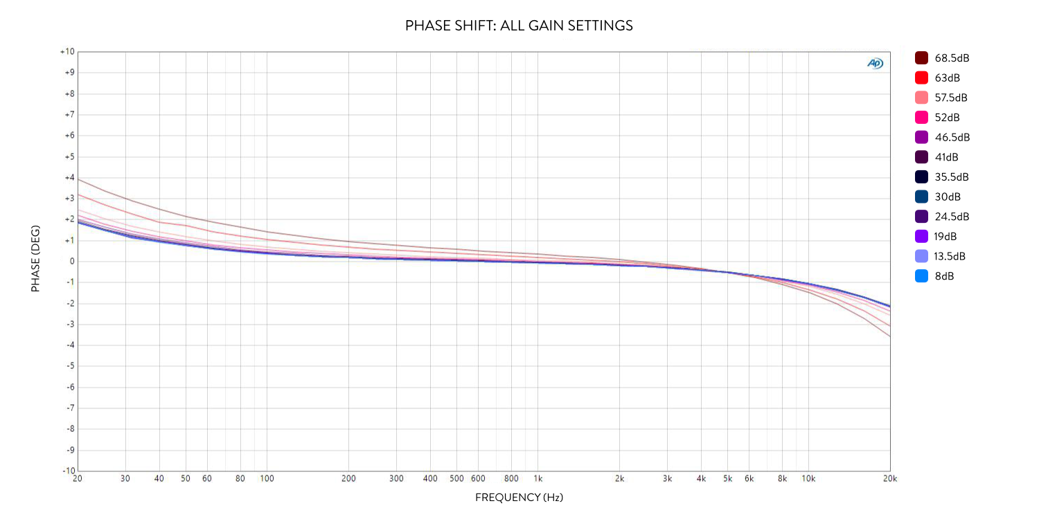 Camden 500 phase shift at all gain settings