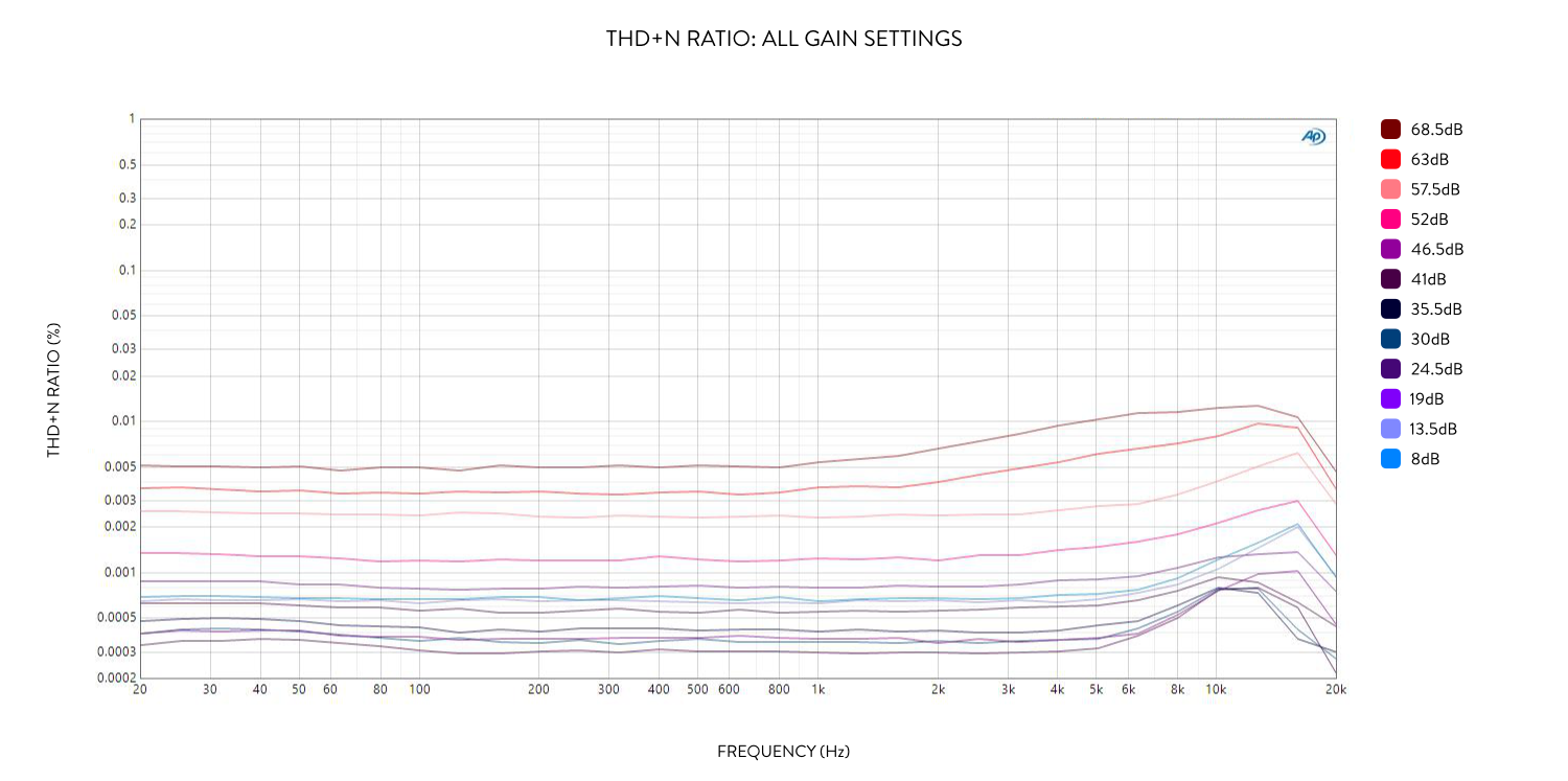 Camden500 THD+N ratio all gain settings