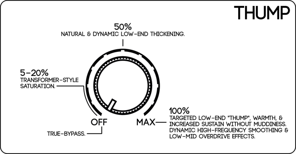 Thump diagram