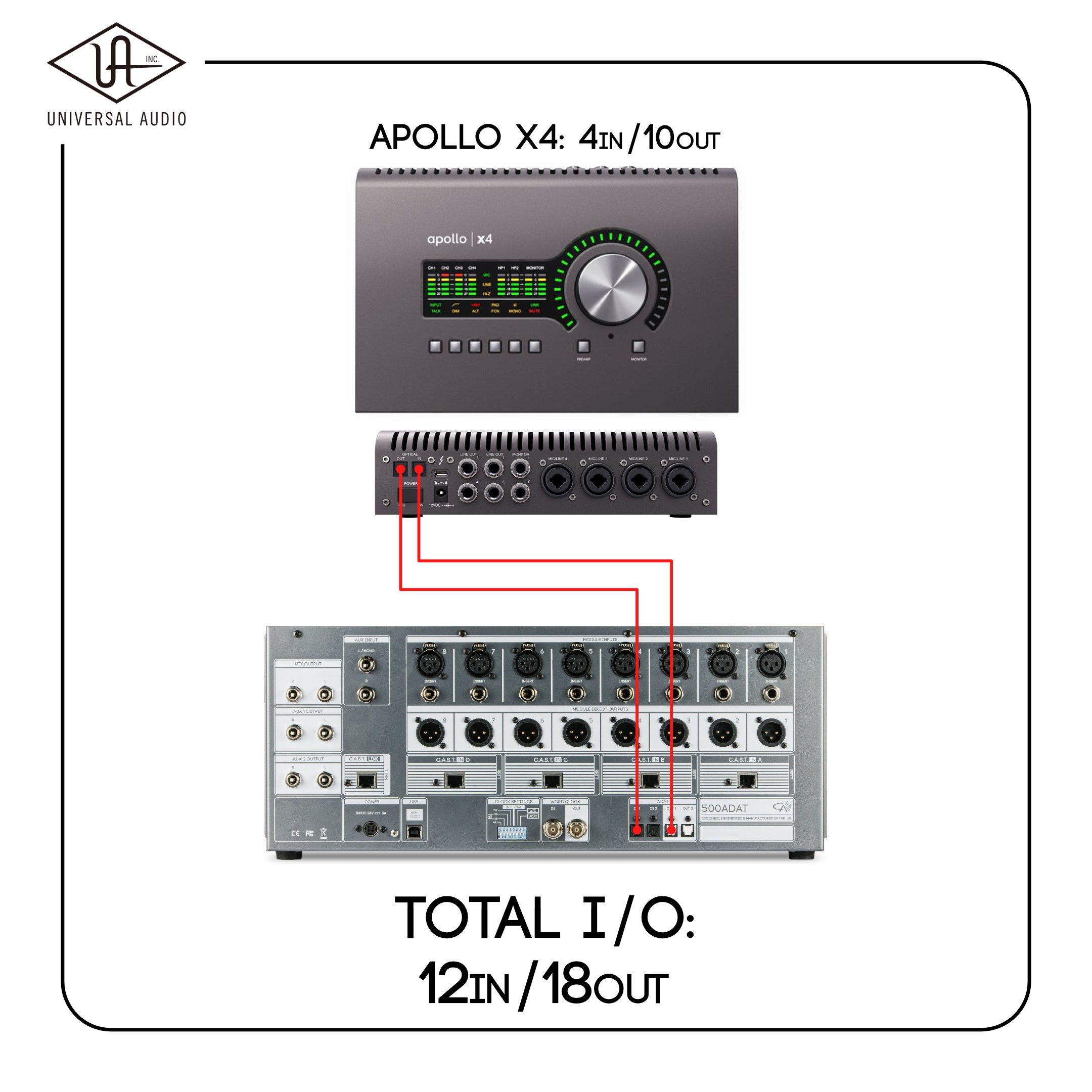 Universal Audio Apollo X4 and 500ADAT