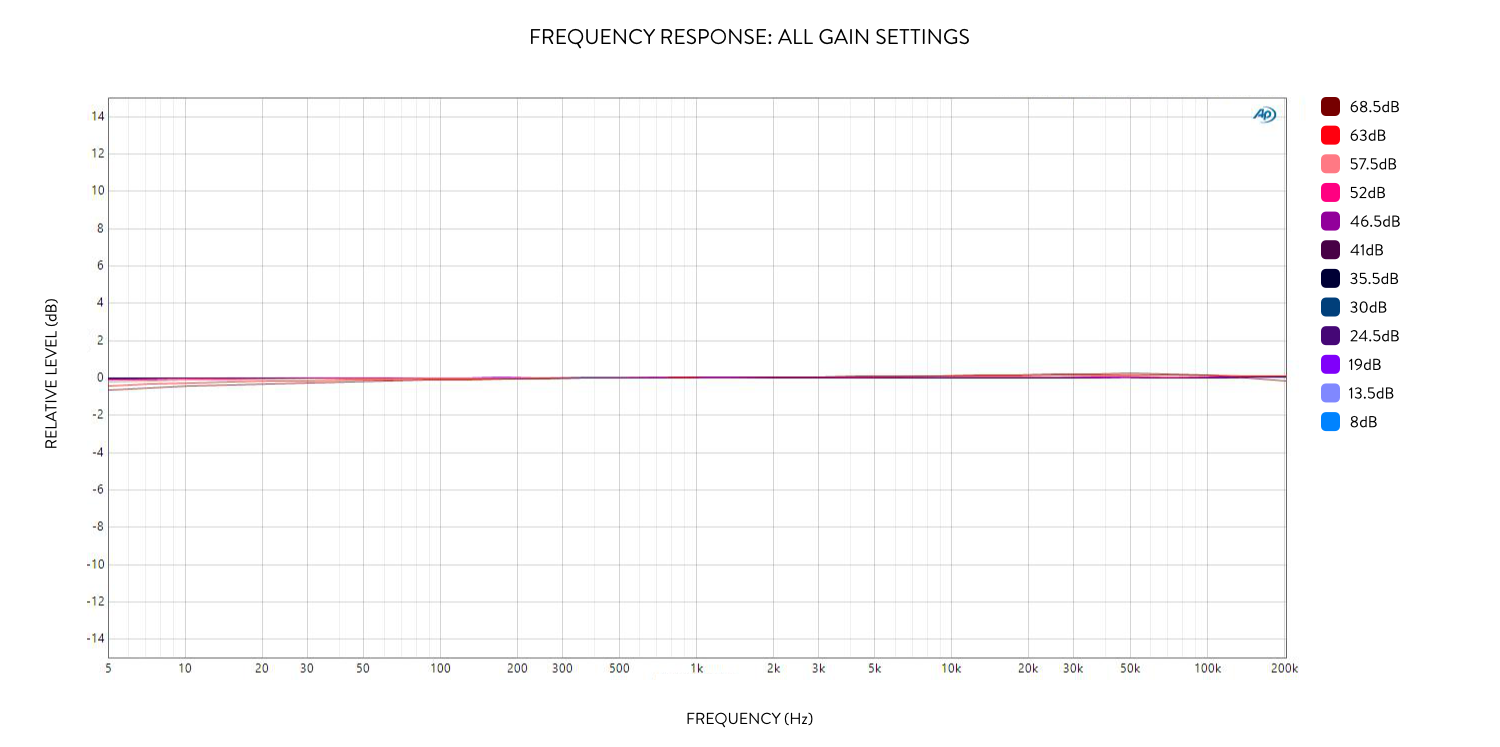 Camden 500 frequency response at all gain settings.jpg
